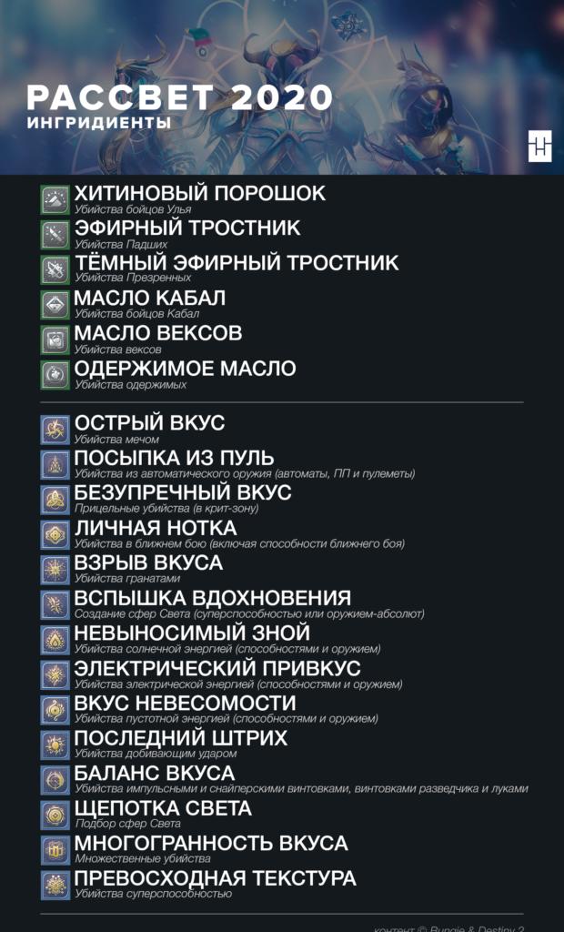Destiny 2 Ингредиенты к рецептам Рассвет